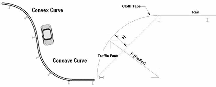 ichnography of the shape and size of curved thrie beam guardrails